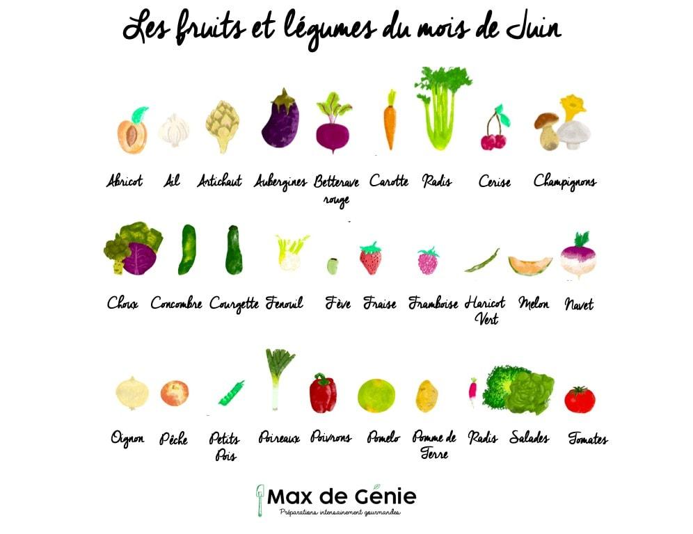 Infographie fruits et légumes de juin