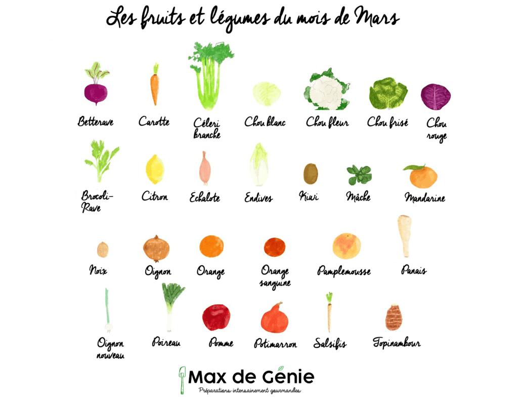 Infographie fruits et légumes de mars