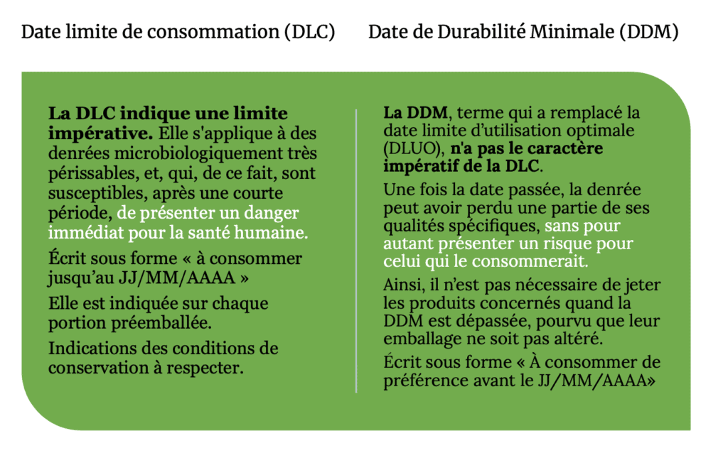 Explication DLC et DDM