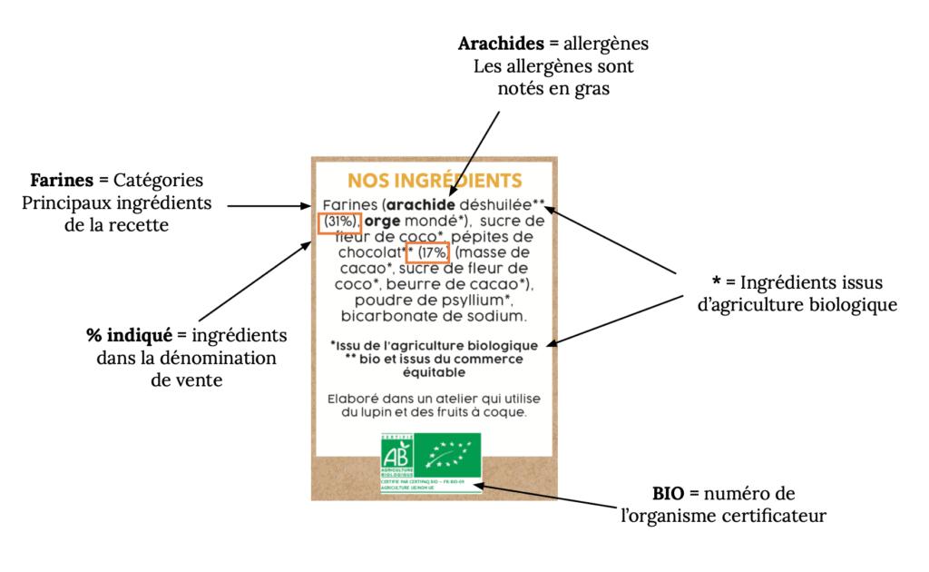 Schéma explicatif des ingrédients