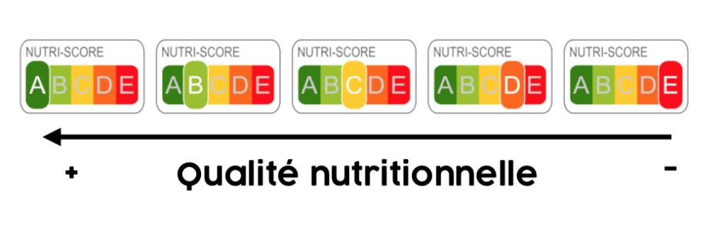 schéma explicatif du nutriscore