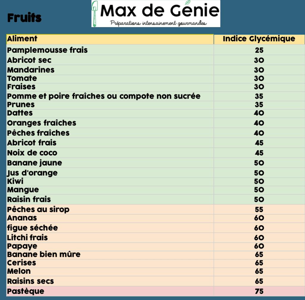 Tableau des ig des fruits