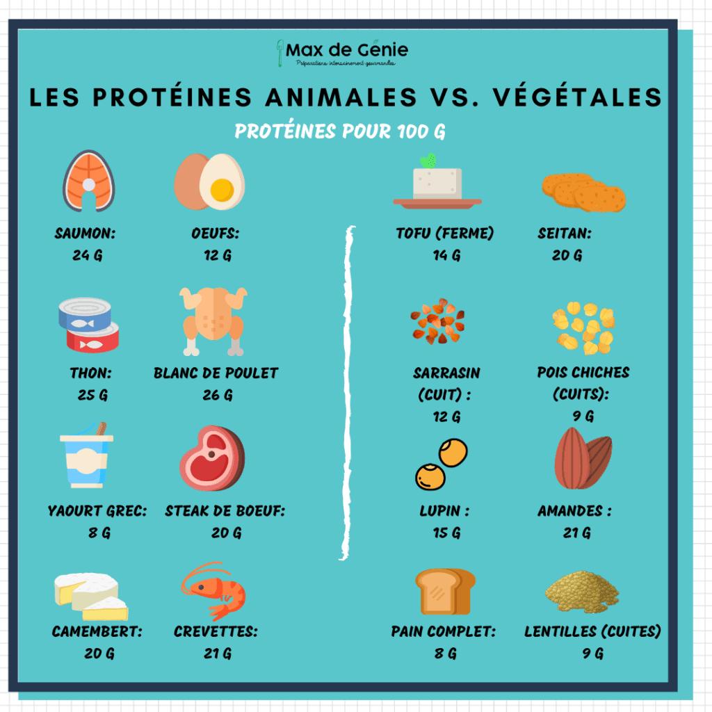 infographie protéines animales vs végétales