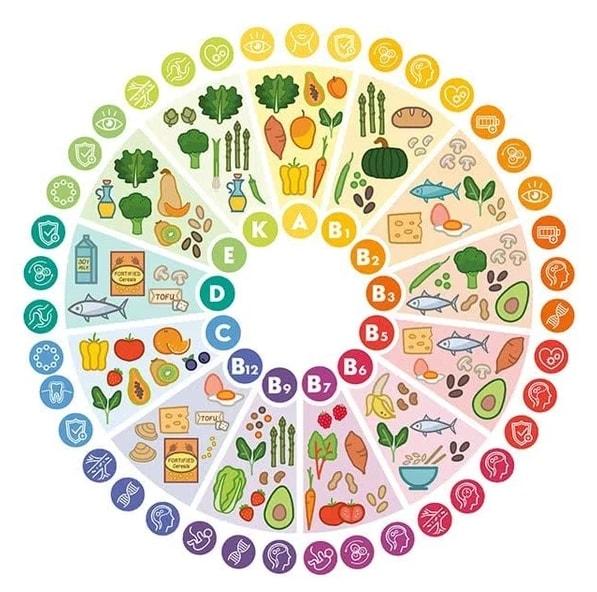 infographie vitamines