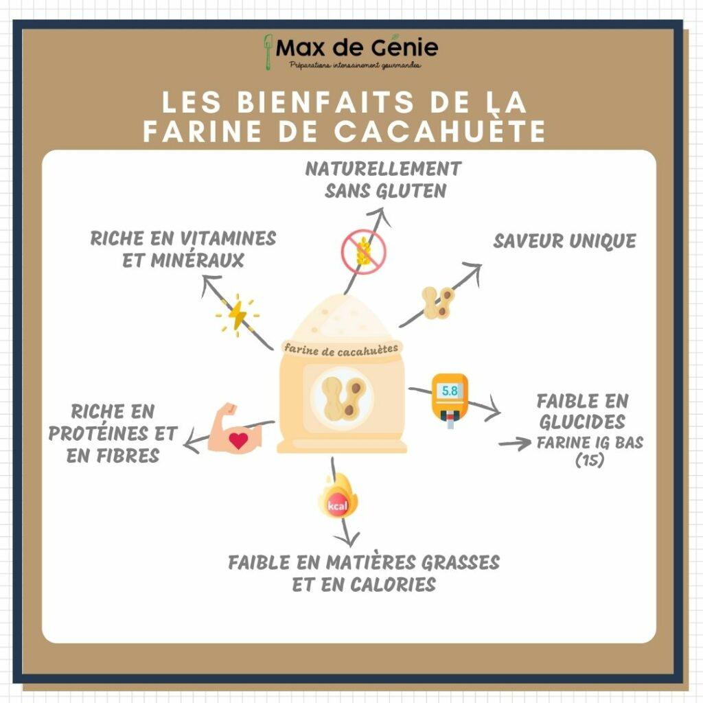 Infographie bienfaits farine cacahuète