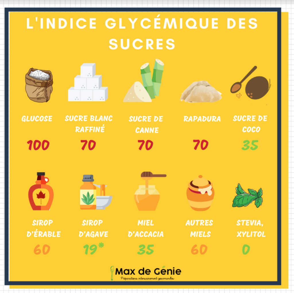Indice glycémique des sucres