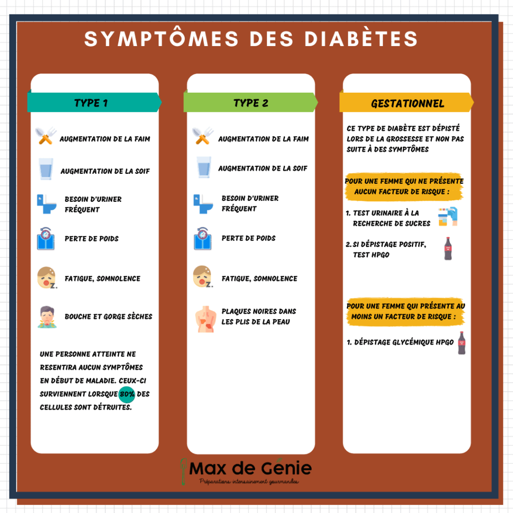 Symptômes des diabètes