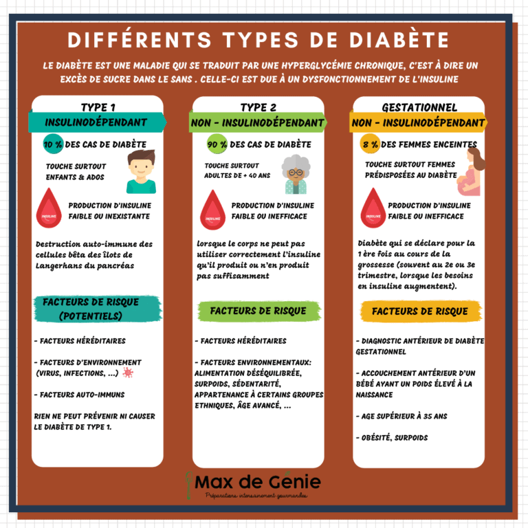Infographie types de Diabète
