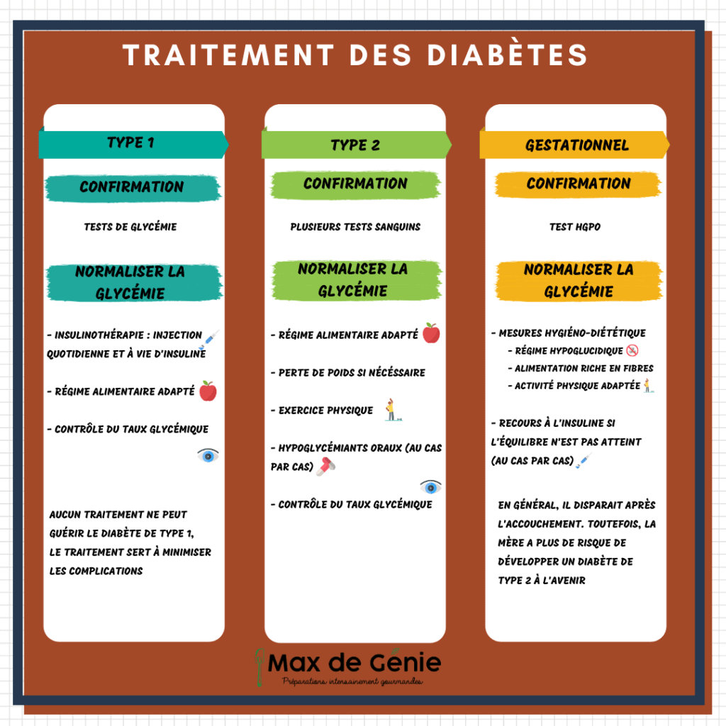 Traitements des différents diabètes