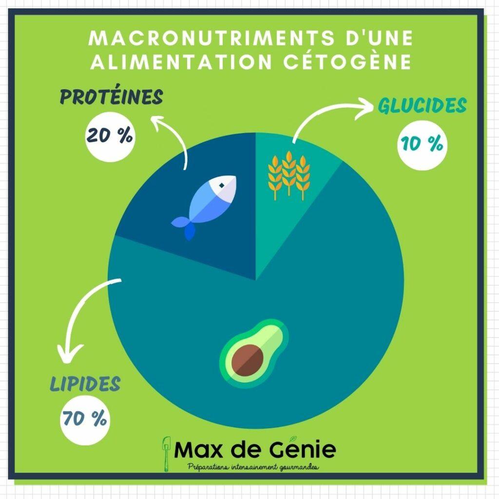 Infographie macronutriments alimentation cétogène