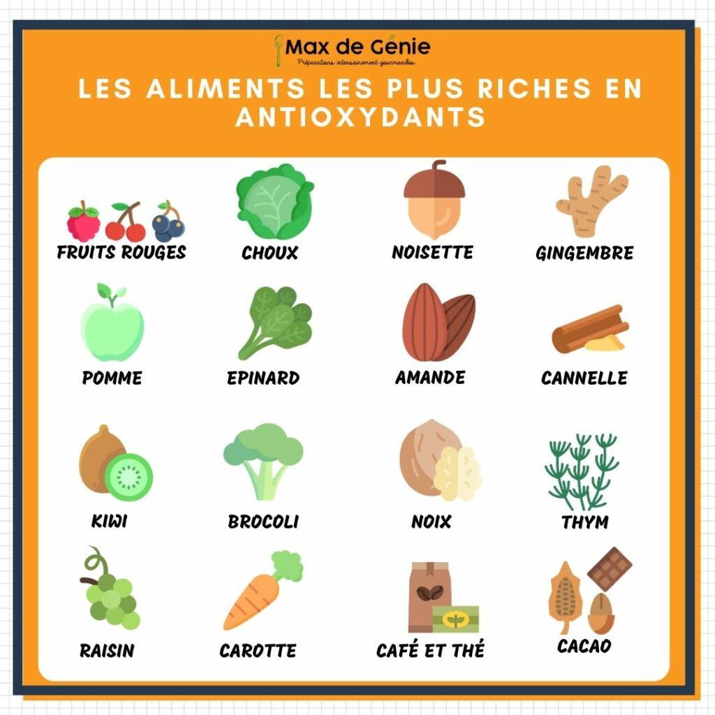 Infographie antioxydants