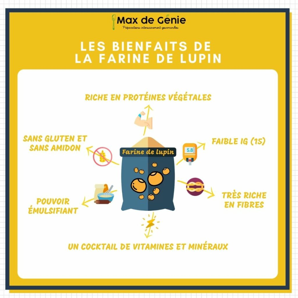 Infographies bienfaits lupin