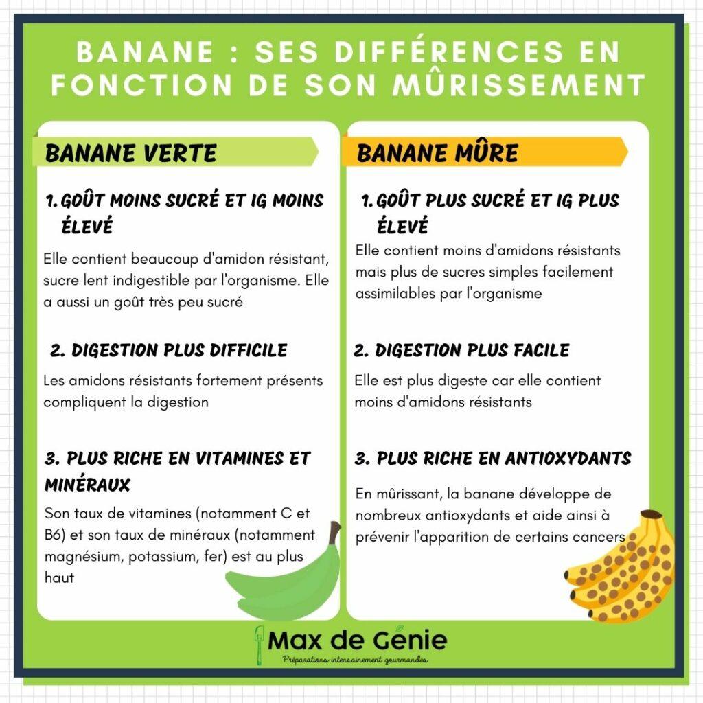 infographie banane verte vs banane mûre