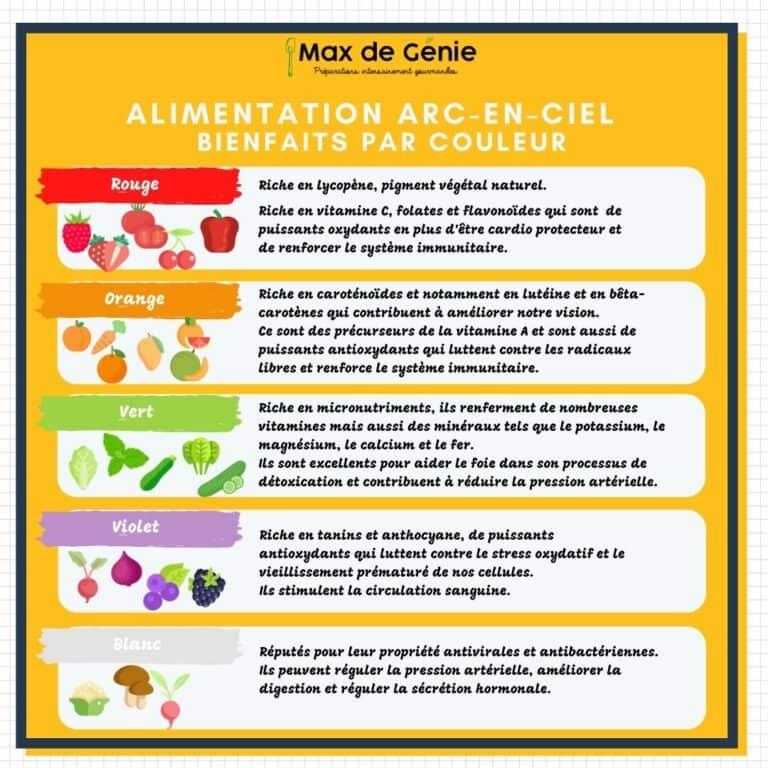 Alimentation arc-en-ciel : bienfaits selon la couleur des aliments