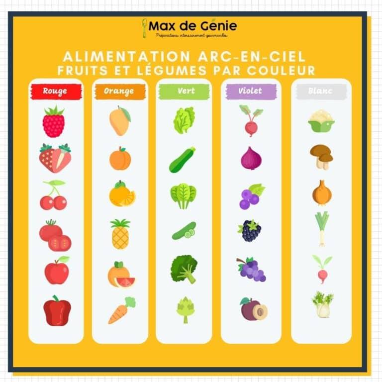 Alimentation arc-en-ciel : Quels aliments par couleur