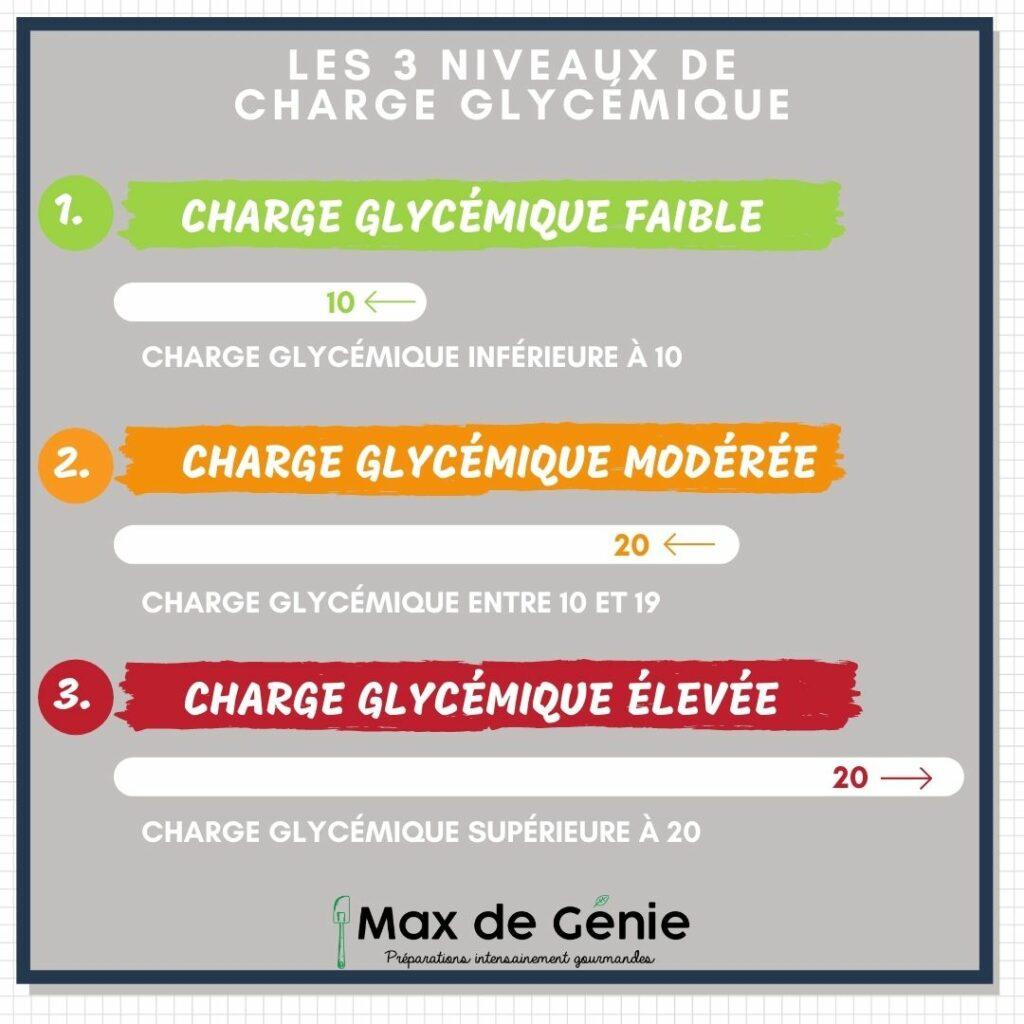 Infographie 3 niveaux de charge glycémique