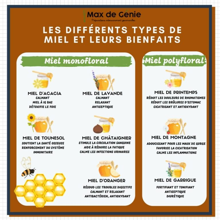 Infographie miels bienfaits