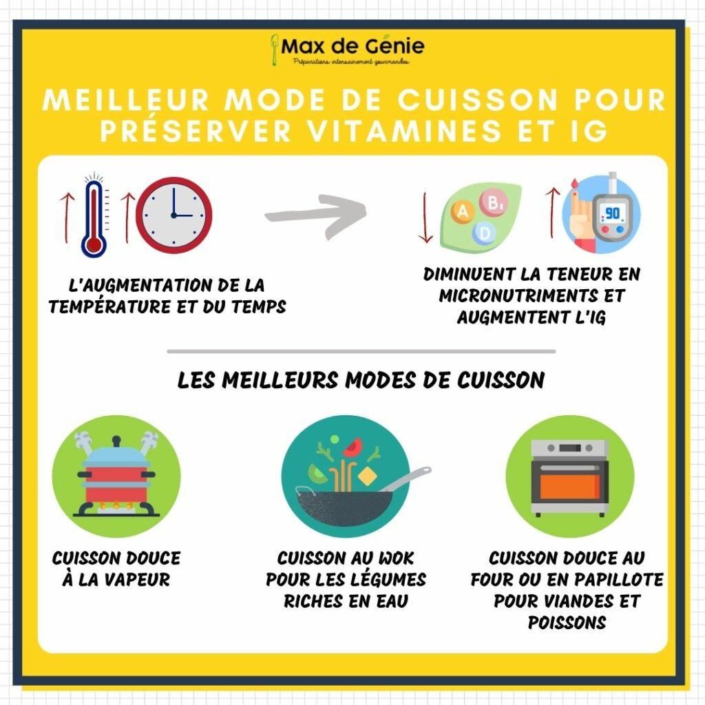 Infographie vitamines et IG selon le mode de cuisson