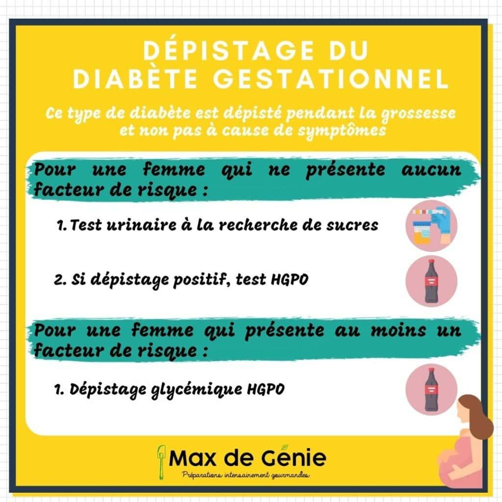 Infographie dépistage diabète gestationnel