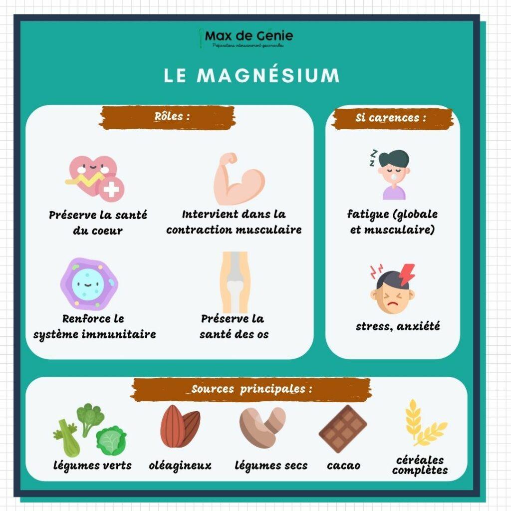 Magnesium roles carences et sources