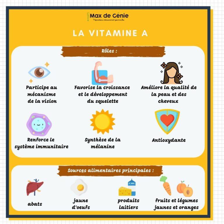 Vitamine A roles carences et sources