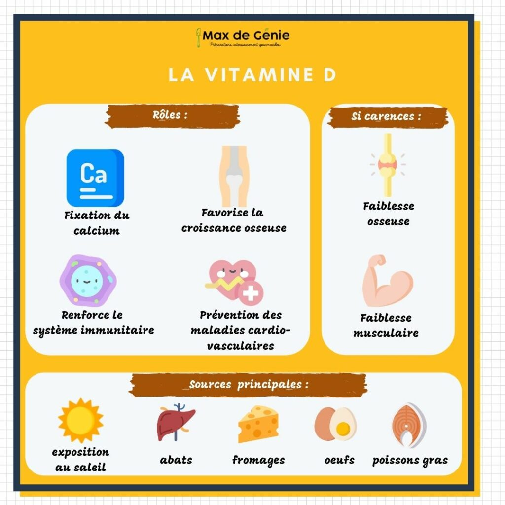 Vitamine D roles carences et sources