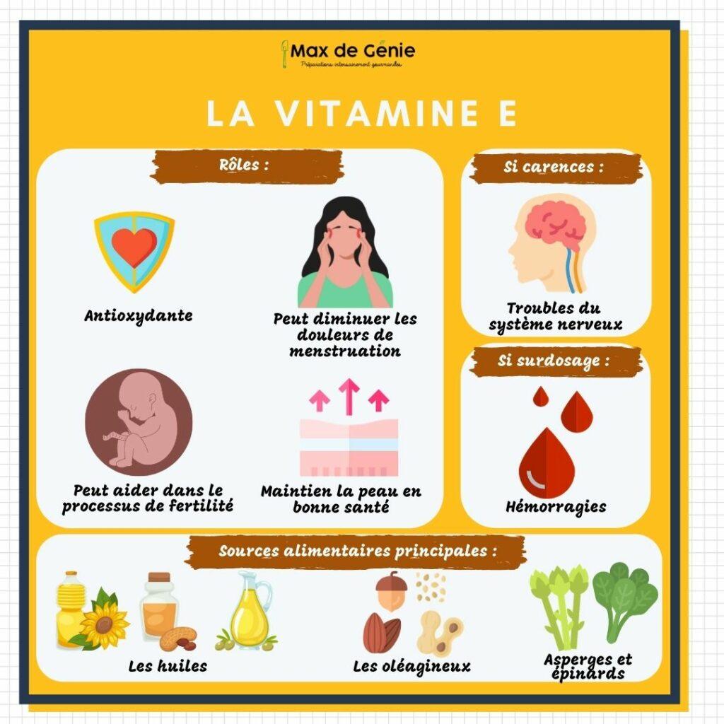 Vitamine E roles carences et sources