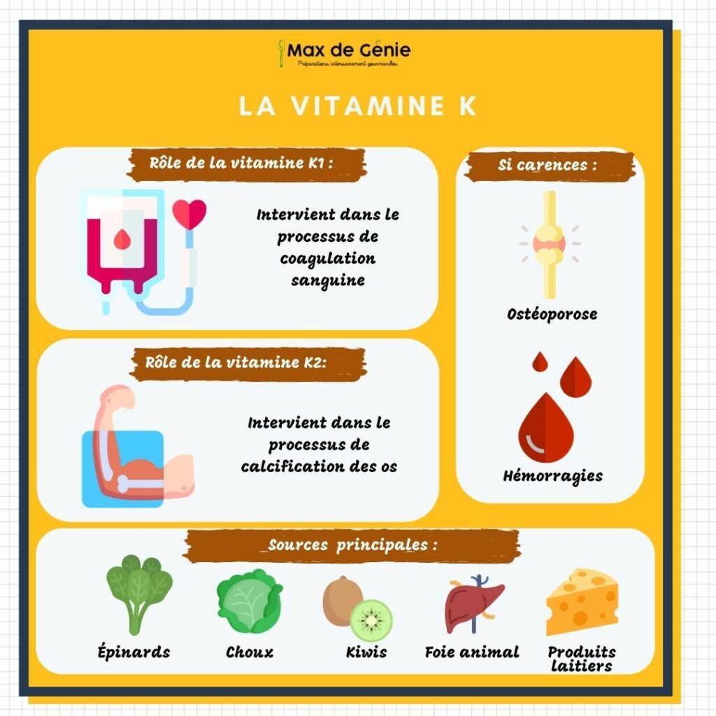Vitamine K roles carences et sources